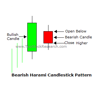 bearish harmi candlestick pattern in sinhala for sri lankans - prathilaba sinhala tutorials