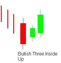 three inside up candlestick pattern in sinhala for sri lankans - prathilaba sinhala tutorials