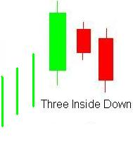three inside down candlestick pattern in sinhala for sri lankans - prathilaba sinhala tutorials