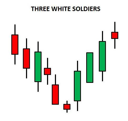 three white soldiers candlestick pattern in sinhala for sri lankans - prathilaba sinhala tutorials