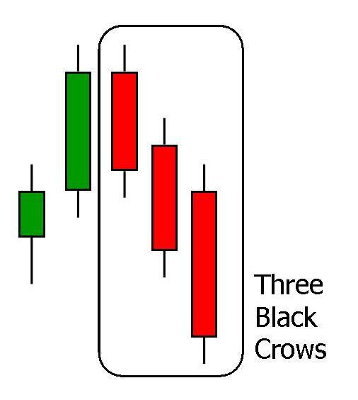 three black crows candlestick pattern in sinhala for sri lankans - prathilaba sinhala tutorials