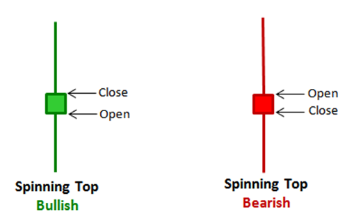 Spinning tops candlesticks in sinhala for sri lankans - prathilaba sinhala tutorials