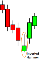 inverted hammer candlestick in sinhala for sri lankans