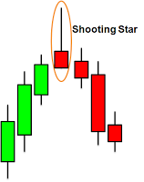 shooting star candlestick in sinhala for sri lankans by prathilaba sinhala website