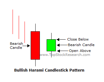 bullish harmi candlestick pattern in sinhala for sri lankans - prathilaba sinhala tutorials