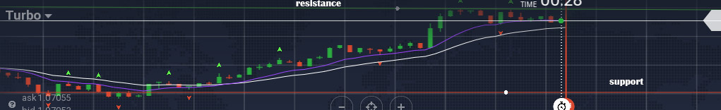 support and resistance lines binary options indicator in sinhala for sri lankans - prathilaba sinhala tutorial