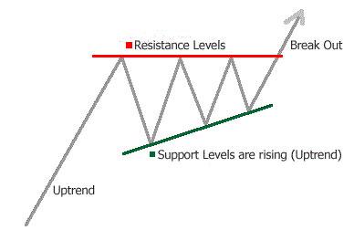 ascending-triangle-chart-pattern-forex-prathilaba