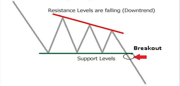 Decending-Triangle-chart-pattern-by-prathilaba