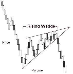 rising wedge pattern prathilaba