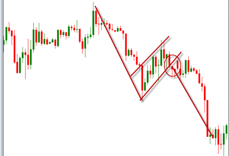 bearish flag chart pattern prathilaba