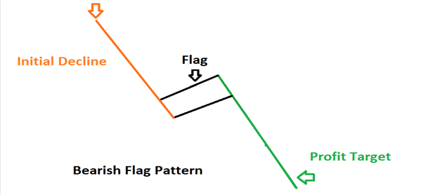 bearish flag pattern prathilaba