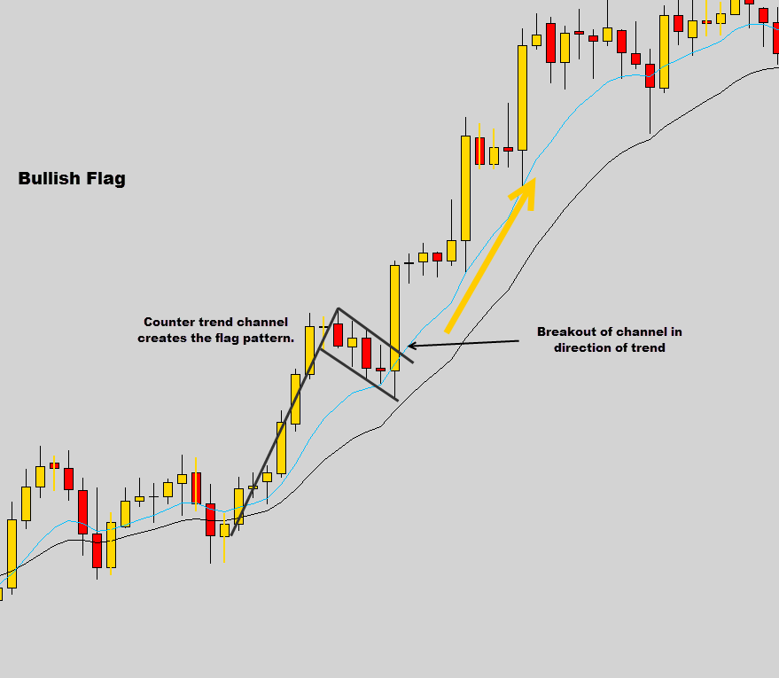 candlestick patterns – Prathilaba.com – Online money making investment opportunities for Sri Lankans
