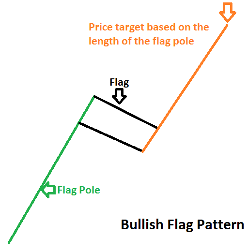 bullish flag pattern prathilaba