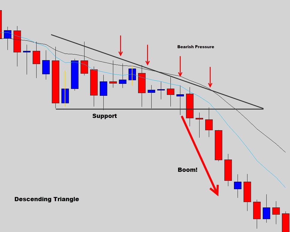 decending triangle chart pattern prathilaba
