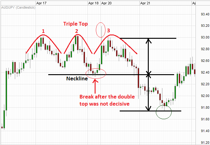 triple top pattern on a forex chart prathilaba