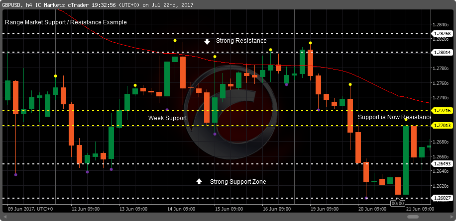 Forex and Binary strong resistance and support zone by Prathilaba in Sinhala for all traders