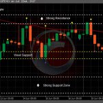 What is Range Market Support and Resistance Zones in Forex and Binary Trading - Sinhala Article by Prathilaba