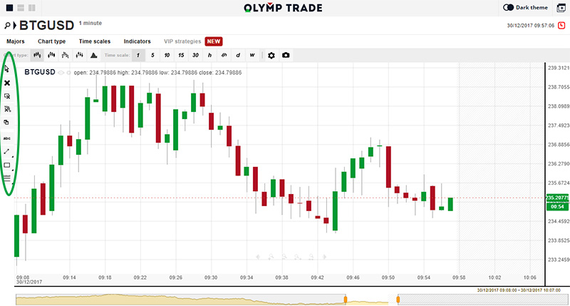 Technical Analysis Charts in Olymp Trade Binary Option Broker in English by prathilaba
