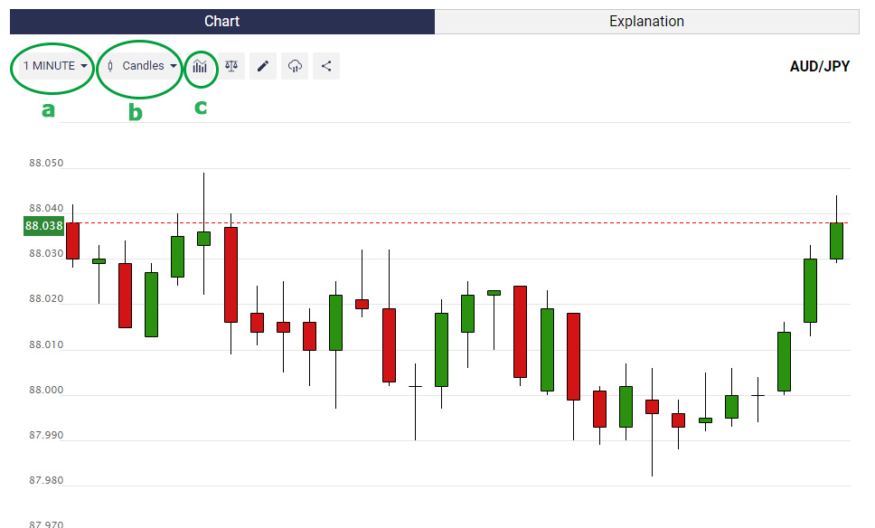 Chart Types in Binary.com Option Broker in Sinhala by prathilaba