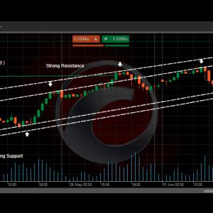 How to trade forex using Trending Market Support and Resistance Zones – Simple Forex trading idea