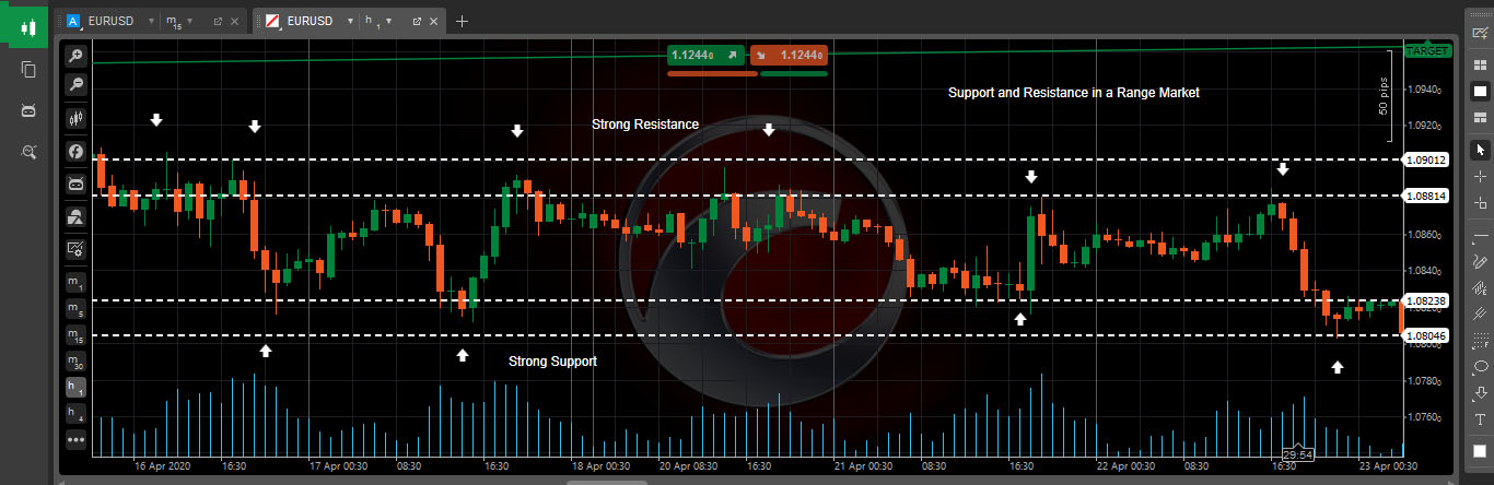 range market forex trading strategy - Learn and trade forex in a range market using support and resistance zones